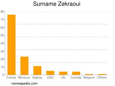 Surname Zekraoui