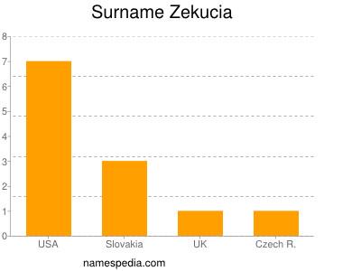 Surname Zekucia