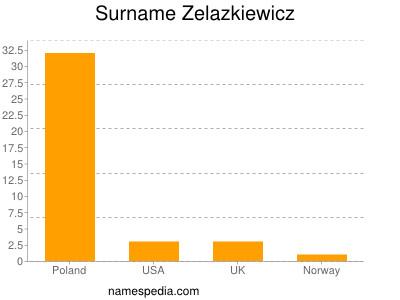 Surname Zelazkiewicz