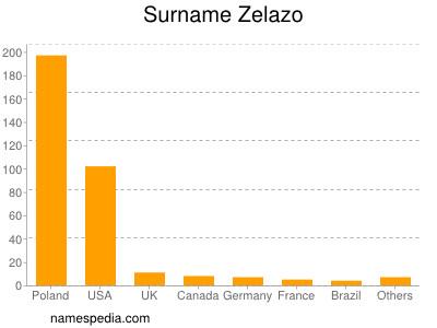 Surname Zelazo