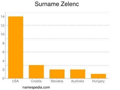 Surname Zelenc