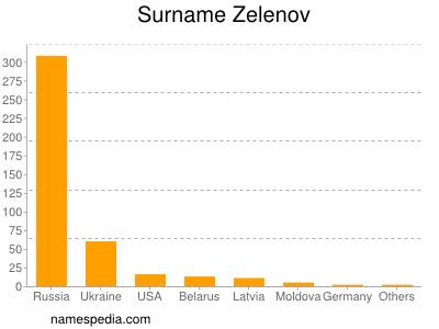 Surname Zelenov