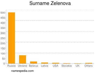 Surname Zelenova