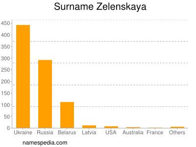Surname Zelenskaya