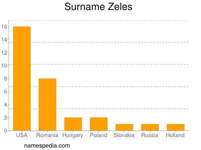 Surname Zeles