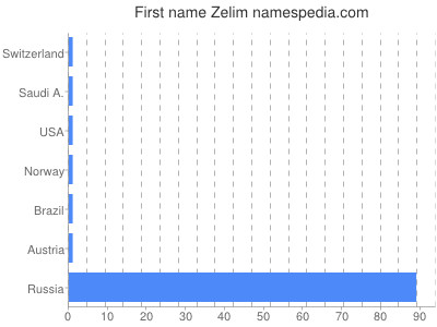 Given name Zelim