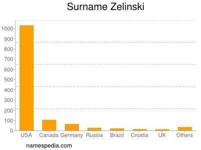 Familiennamen Zelinski