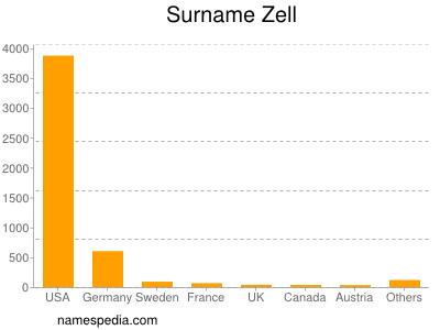 nom Zell