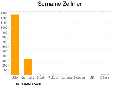Surname Zellmer