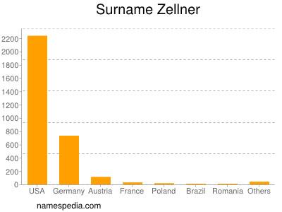 Surname Zellner
