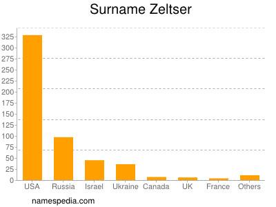 Surname Zeltser
