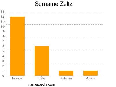 Familiennamen Zeltz