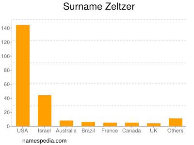 Surname Zeltzer