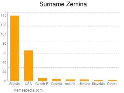 Familiennamen Zemina