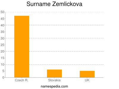 Surname Zemlickova