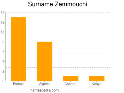 Surname Zemmouchi