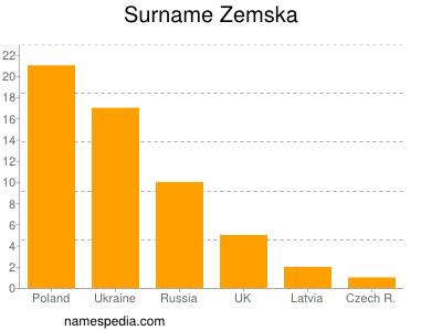 Surname Zemska