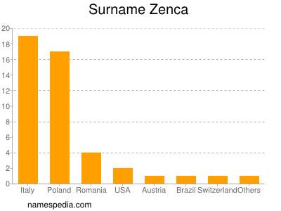 Surname Zenca