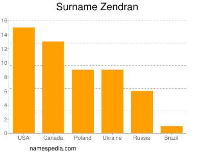 Surname Zendran
