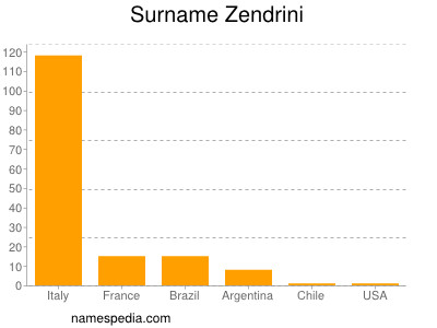 Surname Zendrini