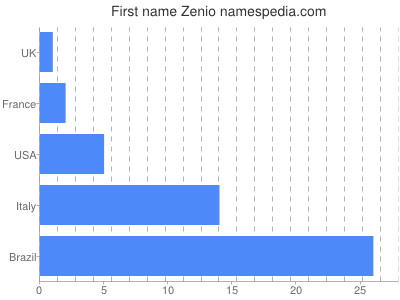Given name Zenio