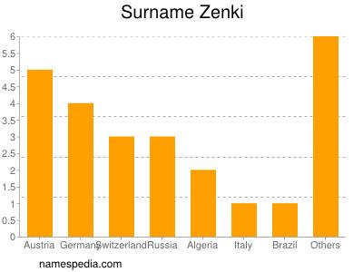 Surname Zenki