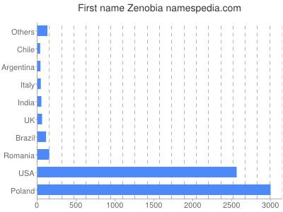 Given name Zenobia
