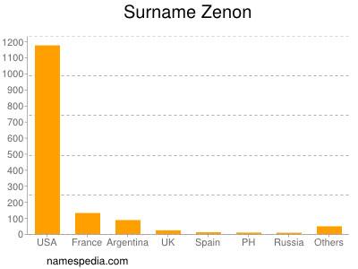 Surname Zenon