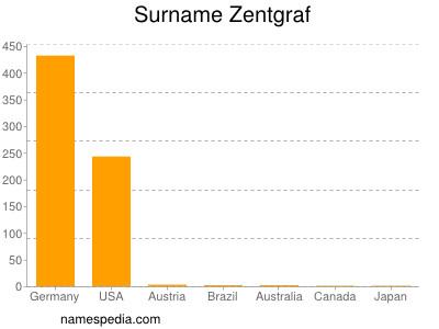 Surname Zentgraf