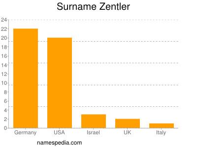 Surname Zentler