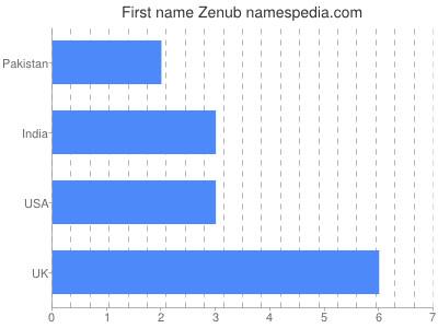 Given name Zenub