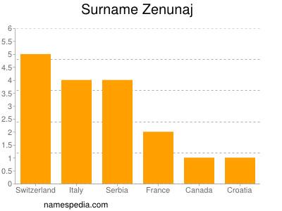 Surname Zenunaj