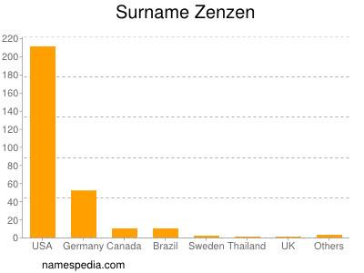 Surname Zenzen
