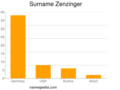 Surname Zenzinger