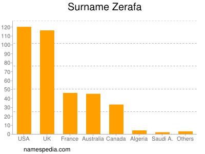 Surname Zerafa