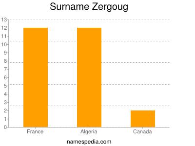 Surname Zergoug