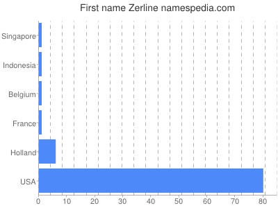 Given name Zerline