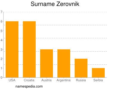 Surname Zerovnik