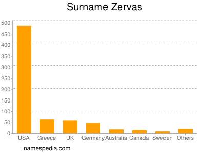 Surname Zervas