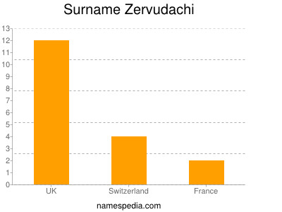 Surname Zervudachi