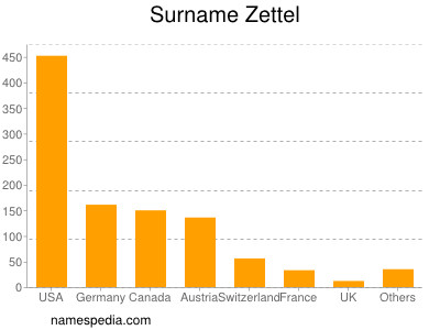 Surname Zettel