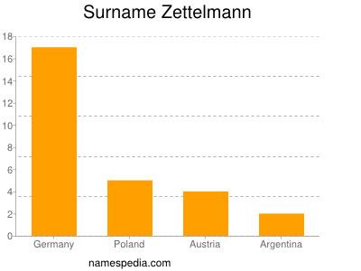 Surname Zettelmann