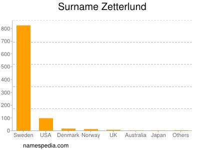 Surname Zetterlund