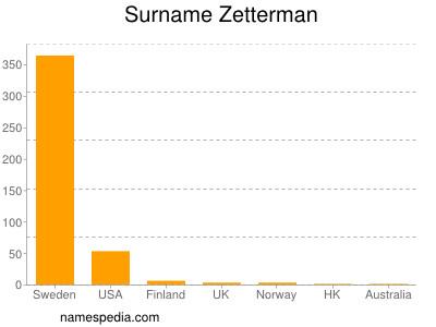 Surname Zetterman
