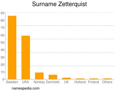 Surname Zetterquist