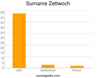 Surname Zettwoch