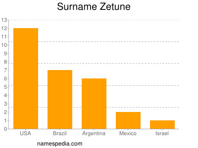 Surname Zetune