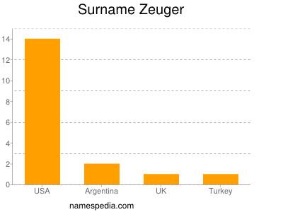 Surname Zeuger
