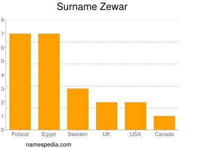 nom Zewar