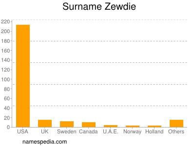 Surname Zewdie